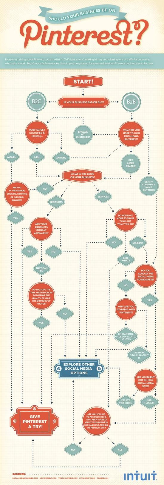 pintereste infographic